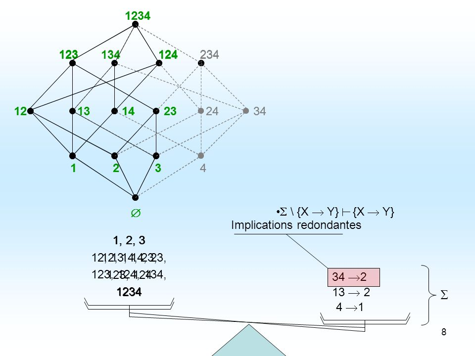 49 Retrait dune implication unitaire de la base de Guigues-Duquenne Retrait dune Implication Unitaire 12 4 342414 1234 134 1234 234 1234 3 34 J 12 1234