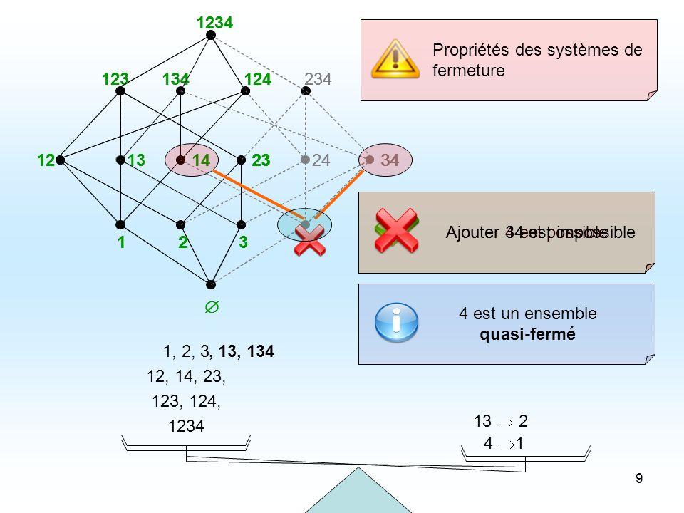 70 Caractérisation : relation de couverture de C (F) En utilisant M(F) Résultat Le problème: Entrée : M(F), a b Question : F est-il le S.F.