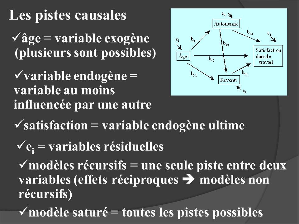 Les pistes causales âge = variable exogène (plusieurs sont possibles) variable endogène = variable au moins influencée par une autre satisfaction = va