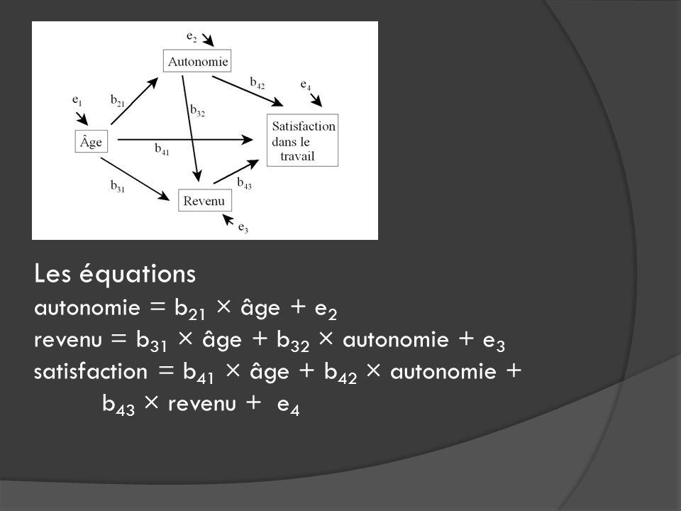 Les équations autonomie = b 21 × âge + e 2 revenu = b 31 × âge + b 32 × autonomie + e 3 satisfaction = b 41 × âge + b 42 × autonomie + b 43 × revenu +