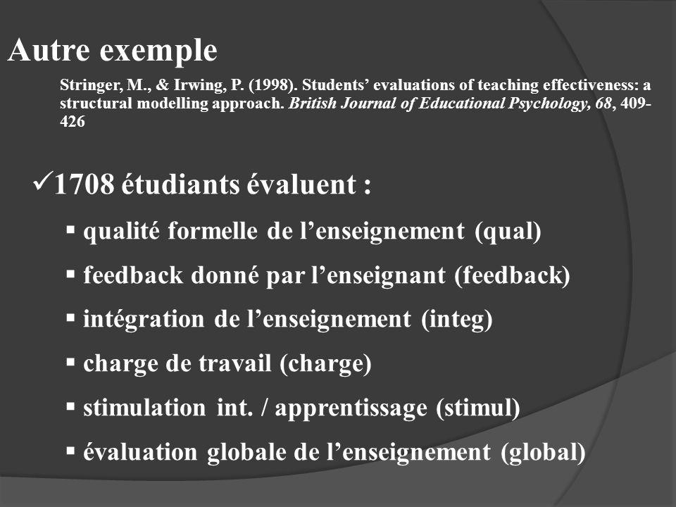 Autre exemple 1708 étudiants évaluent : qualité formelle de lenseignement (qual) feedback donné par lenseignant (feedback) intégration de lenseignemen