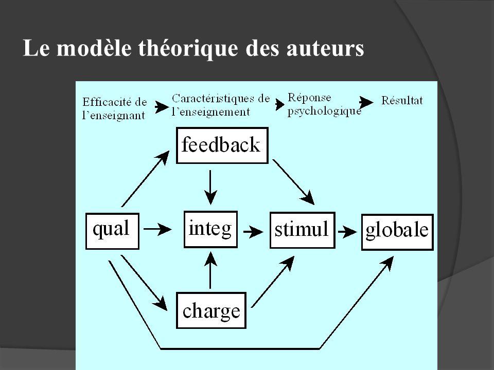 Le modèle théorique des auteurs