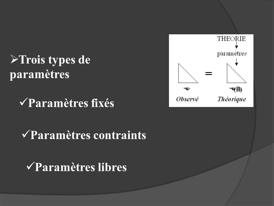 Trois types de paramètres Paramètres fixés Paramètres contraints Paramètres libres