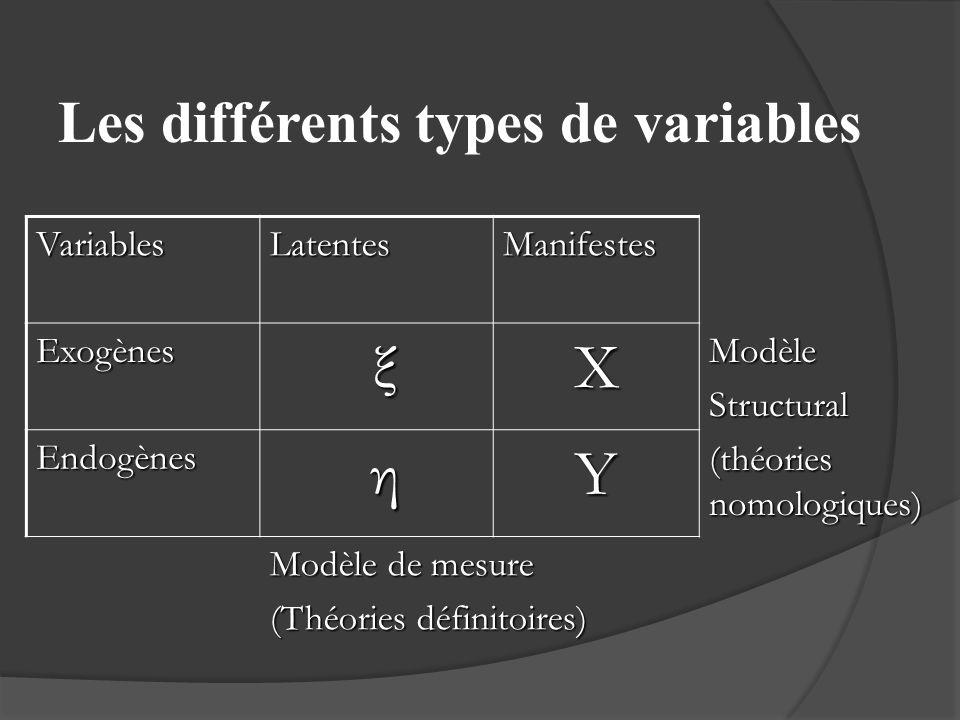 Les différents types de variables VariablesLatentesManifestes Exogènes ξXModèleStructural (théories nomologiques) Endogènes ηY Modèle de mesure (Théor