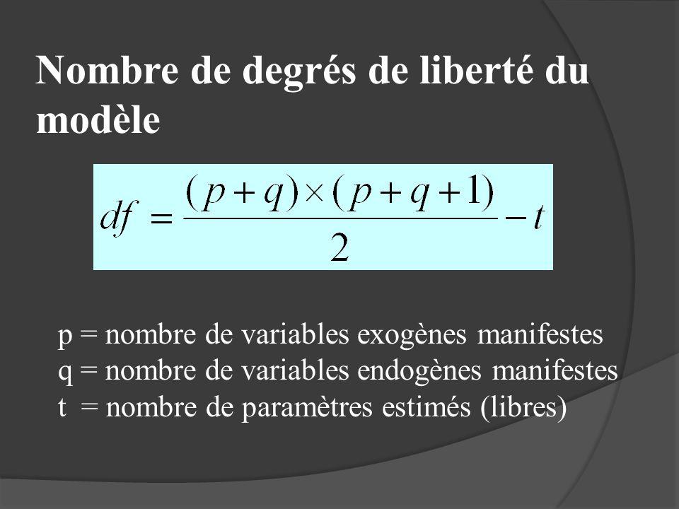 Nombre de degrés de liberté du modèle p = nombre de variables exogènes manifestes q = nombre de variables endogènes manifestes t = nombre de paramètre