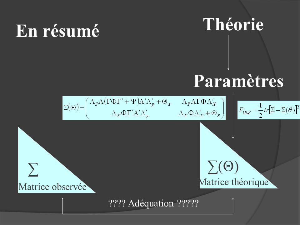 En résumé (Θ)(Θ) ???? Adéquation ????? Matrice théorique Matrice observée Théorie Paramètres