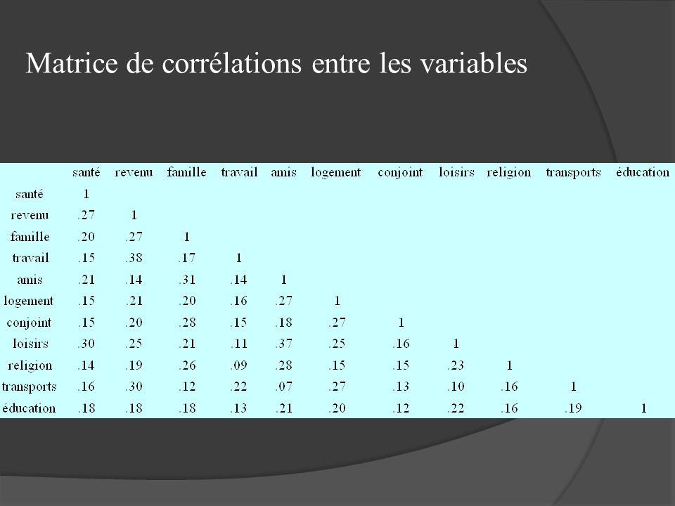 Matrice de corrélations entre les variables