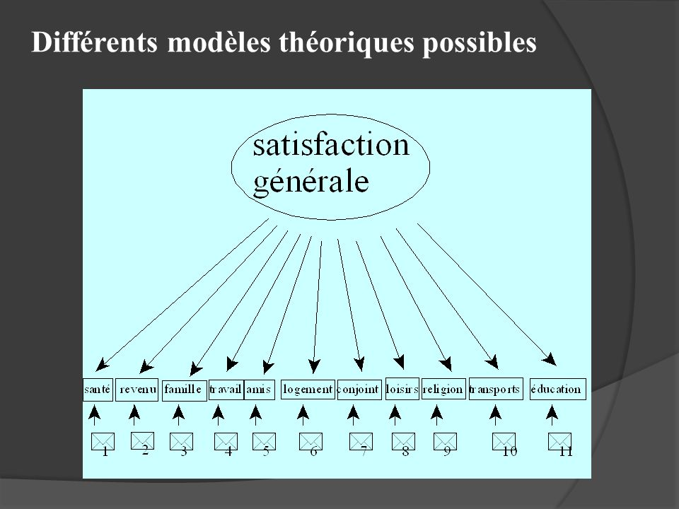 Différents modèles théoriques possibles