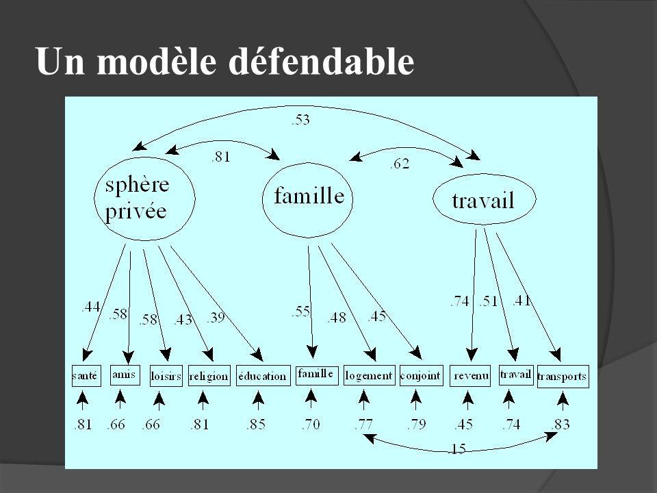 Un modèle défendable