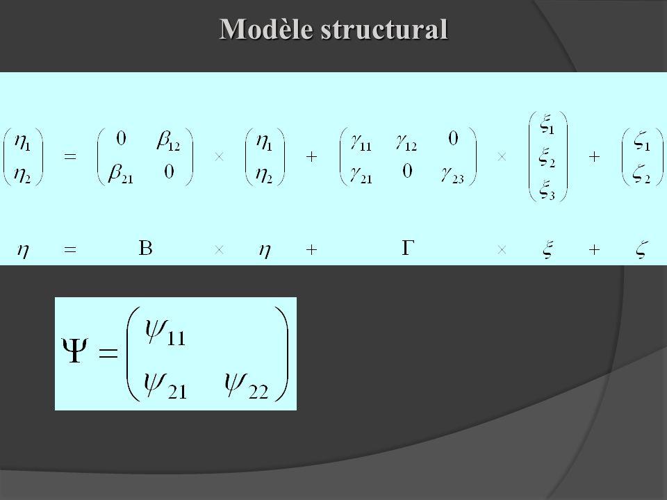 Modèle structural