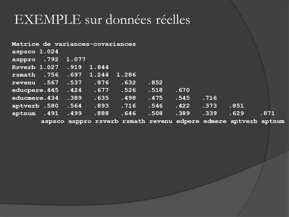 Matrice de variances-covariances aspsco 1.024 asppro.792 1.077 Rsverb 1.027.919 1.844 rsmath.756.697 1.244 1.286 revenu.567.537.876.632.852 educpere.4