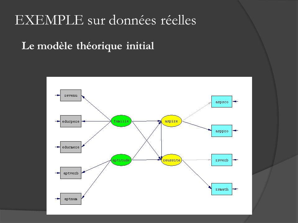 Le modèle théorique initial
