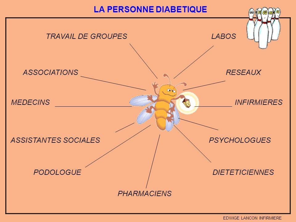 LES OBJECTIFS Par rapport à sa vie sociale et professionnelle Par rapport à son traitement Par rapport à ses facultés de compréhension Utilité du diagnostic éducatif Niveau intellectuel Létat physique Lâge ADO Insuline, schéma insulinique Lâge du diabète MADAME EDWIGE LANCON INFIRMIERE