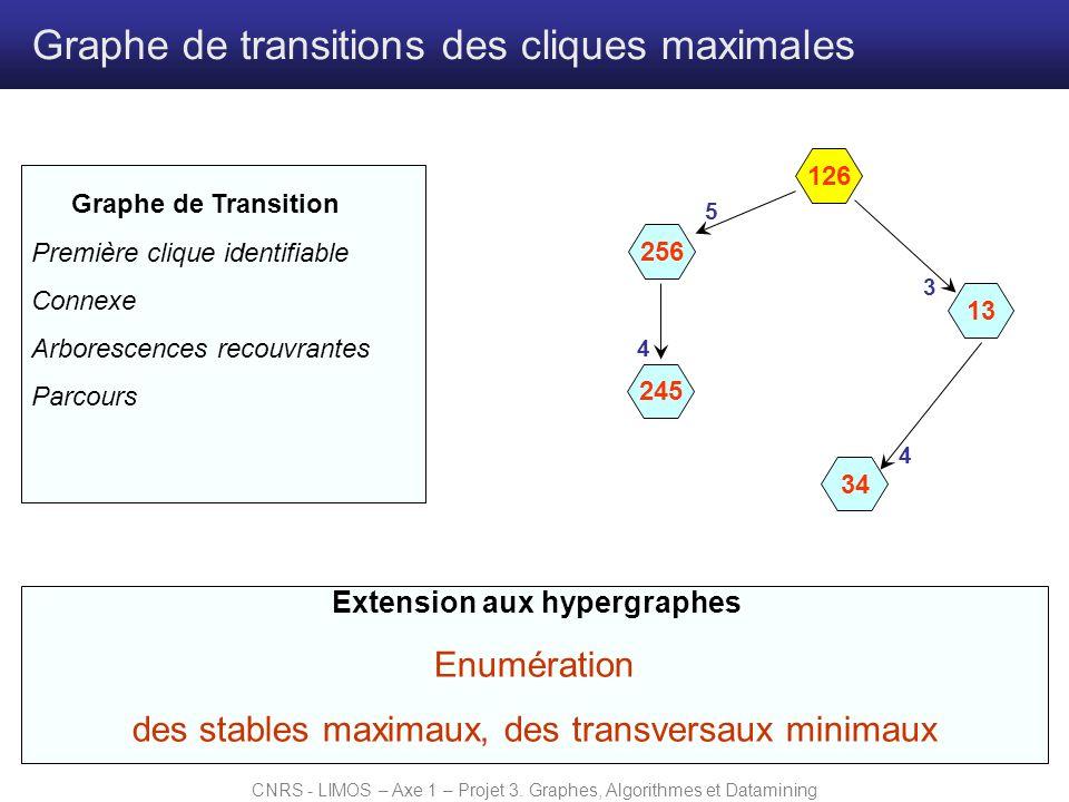 CNRS - LIMOS – Axe 1 – Projet 3. Graphes, Algorithmes et Datamining Graphe de transitions des cliques maximales Extension aux hypergraphes Enumération
