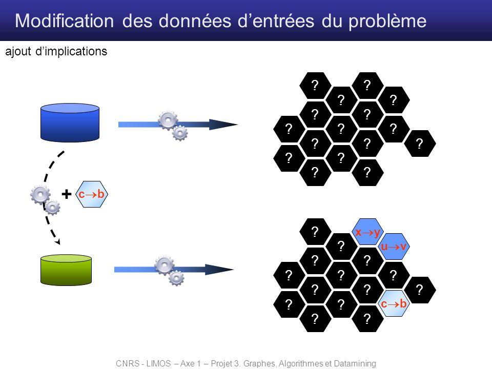 CNRS - LIMOS – Axe 1 – Projet 3. Graphes, Algorithmes et Datamining Modification des données dentrées du problème ajout dimplications ? ? ? ? ? ? ? ?