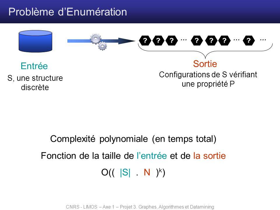 CNRS - LIMOS – Axe 1 – Projet 3. Graphes, Algorithmes et Datamining Problème dEnumération Complexité polynomiale (en temps total) Fonction de la taill