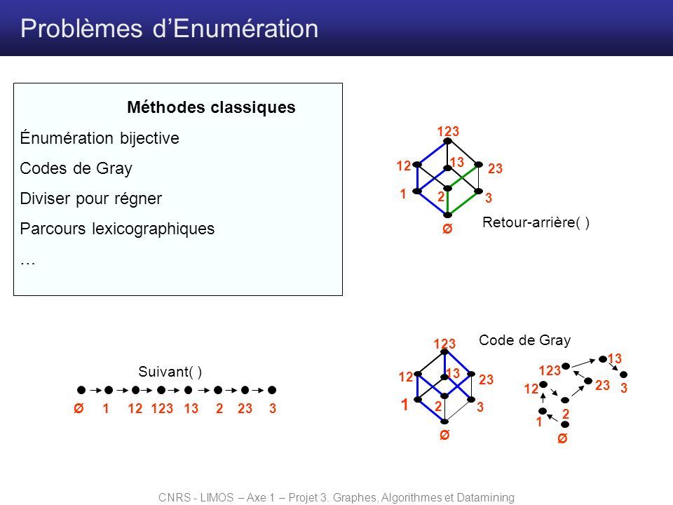 CNRS - LIMOS – Axe 1 – Projet 3. Graphes, Algorithmes et Datamining Problèmes dEnumération Méthodes classiques Énumération bijective Codes de Gray Div