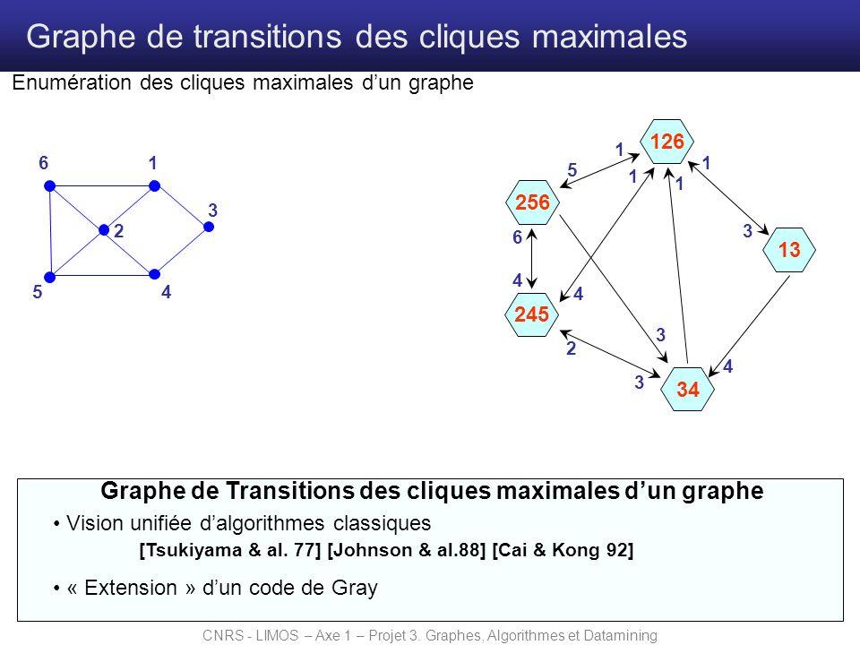 CNRS - LIMOS – Axe 1 – Projet 3. Graphes, Algorithmes et Datamining Graphe de transitions des cliques maximales 126 Graphe de Transitions des cliques