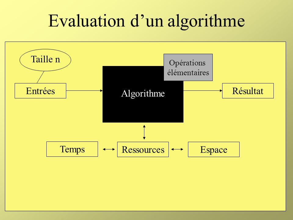 Le codage des données Utilisation d un codage raisonnable Pour un problème I, on demande 2 caractéristiques à un codage raisonnable : Il doit être concis, sans informations inutiles Les nombres doivent être représentés dans une base différente autre que la base 1 (binaire, octal, décimal, etc.) Exemple : codage d un graphe v1v1 v2v2 v3v3 v4v4