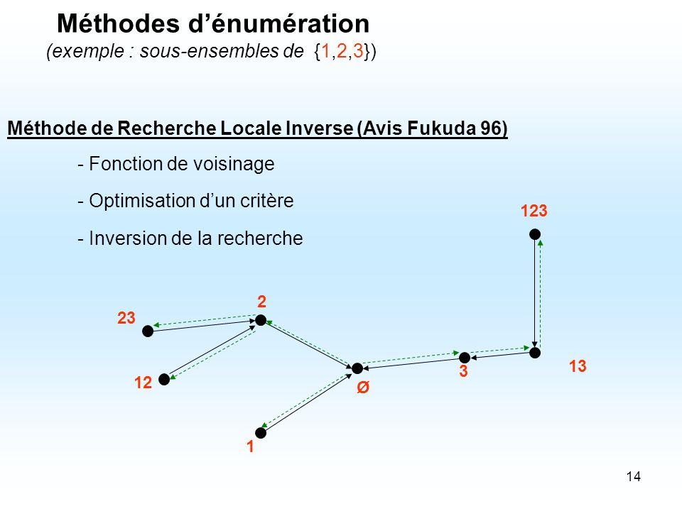 14 Méthode de Recherche Locale Inverse (Avis Fukuda 96) - Fonction de voisinage - Optimisation dun critère 1 2 12 3 13 23 123 Méthodes dénumération (e