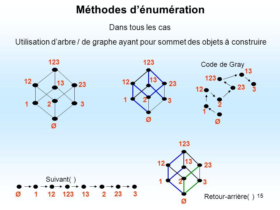 15 Dans tous les cas Utilisation darbre / de graphe ayant pour sommet des objets à construire Méthodes dénumération 12 12 3 13 23 123 Ø 2 12 3 13 23 1
