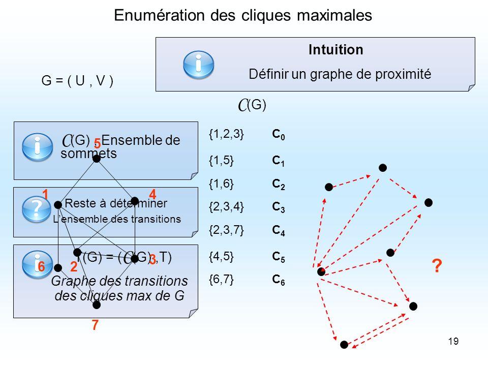 19 Enumération des cliques maximales G = ( U, V ) {1,2,3} {1,5} {1,6} {2,3,4} {2,3,7} {4,5} {6,7} C0C0 C1C1 C2C2 C3C3 C4C4 C5C5 C6C6 ? C (G) Intuition