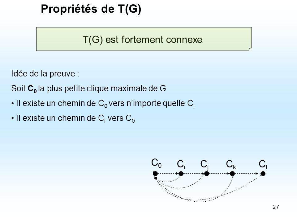 27 Propriétés de T(G) Idée de la preuve : Soit C 0 la plus petite clique maximale de G Il existe un chemin de C 0 vers nimporte quelle C i Il existe u