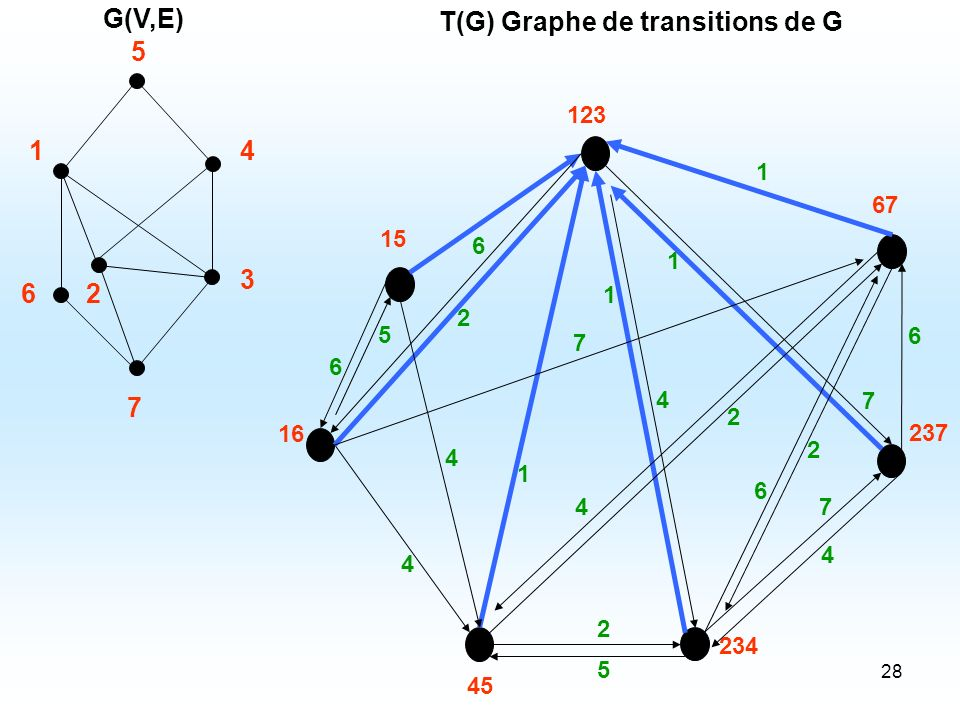 28 T(G) Graphe de transitions de G 67 237 123 234 45 15 16 5 6 1 1 7 4 7 2 4 2 1 4 4 6 5 6 2 7 2 6 1 4 1 2 3 4 5 7 6 G(V,E)