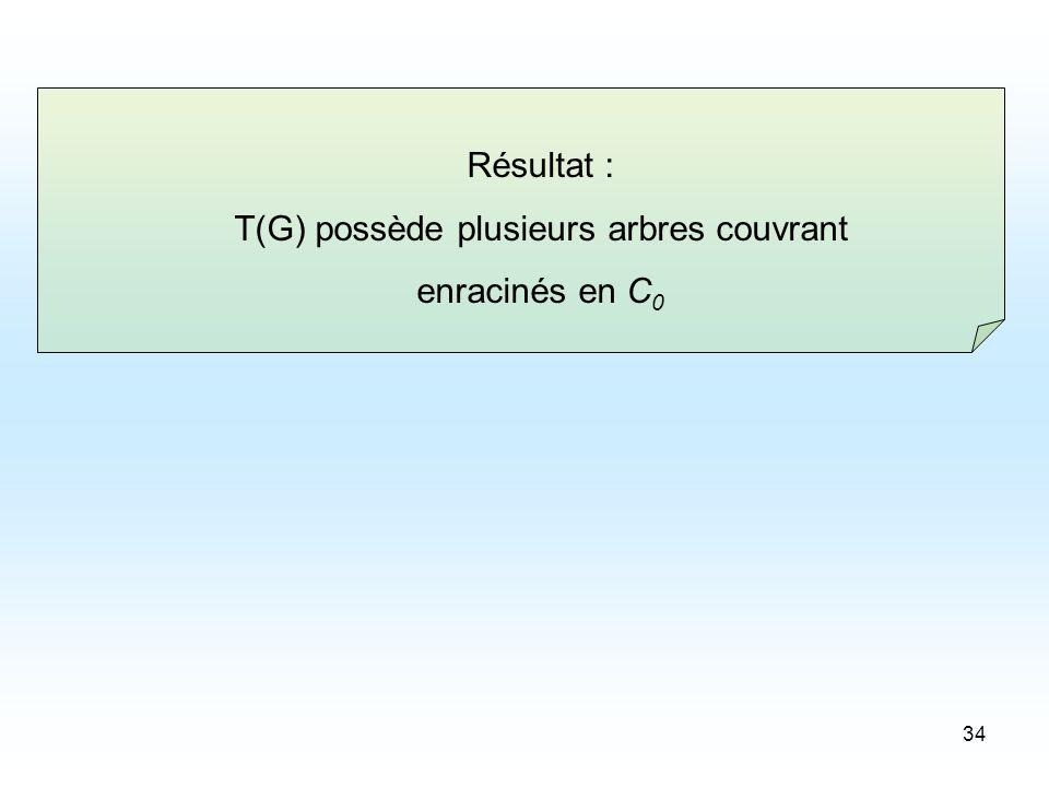 34 Résultat : T(G) possède plusieurs arbres couvrant enracinés en C 0