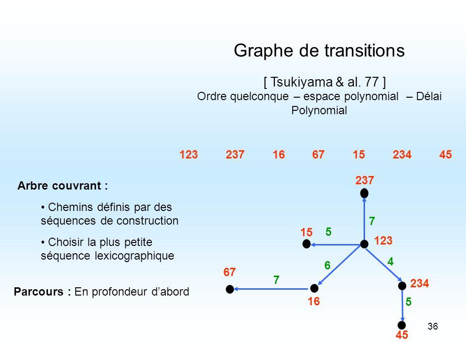 36 [ Tsukiyama & al. 77 ] Graphe de transitions Ordre quelconque – espace polynomial – Délai Polynomial 67 237 123 234 45 5 4 6 15 5 16 7 7 6723712323