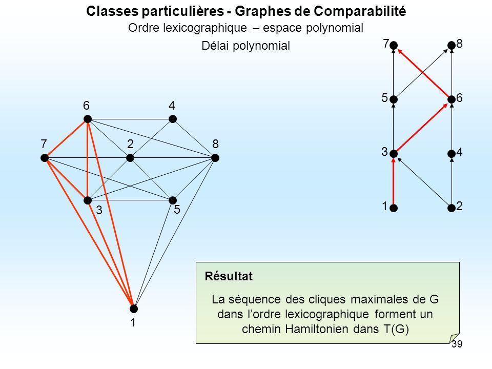 39 12 3 4 56 78 1 3 5 827 46 La séquence des cliques maximales de G dans lordre lexicographique forment un chemin Hamiltonien dans T(G) Résultat Class