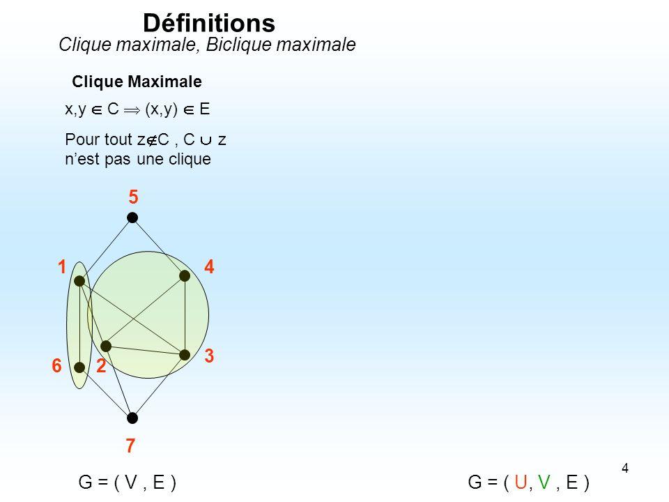 5 G = ( V, E ) 1 2 3 4 5 7 6 Clique Maximale x,y C (x,y) E Pour tout z C, C z nest pas une clique G = ( U, V, E ) 1 2 3 4 5 6 7 Biclique Maximale x,y B, x U, y V (x,y) E Pour tout z B, B z nest pas une biclique Définitions Clique maximale, Biclique maximale