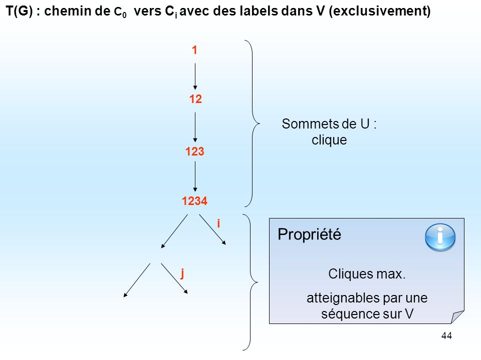 44 1 12 123 T(G) : chemin de C 0 vers C i avec des labels dans V (exclusivement) 1234 Sommets de U : clique i j Cliques max. atteignables par une séqu