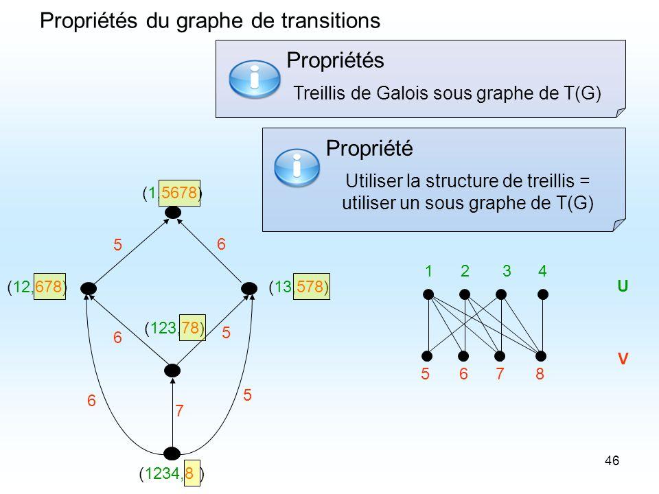 46 Propriétés du graphe de transitions (123,78) (13,578) (1,5678) (1234,8 ) 5678 1234 U V (12,678) 6 5 7 5 6 6 5 Treillis de Galois sous graphe de T(G