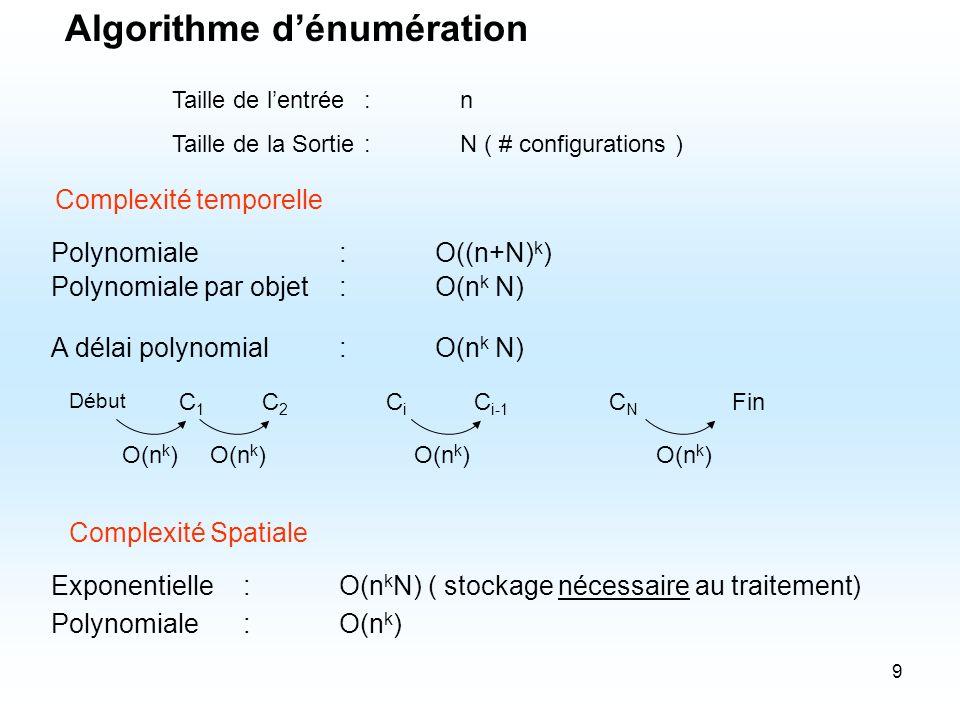 9 Algorithme dénumération Polynomiale:O((n+N) k ) Complexité temporelle Taille de lentrée:n Taille de la Sortie:N ( # configurations ) Polynomiale par
