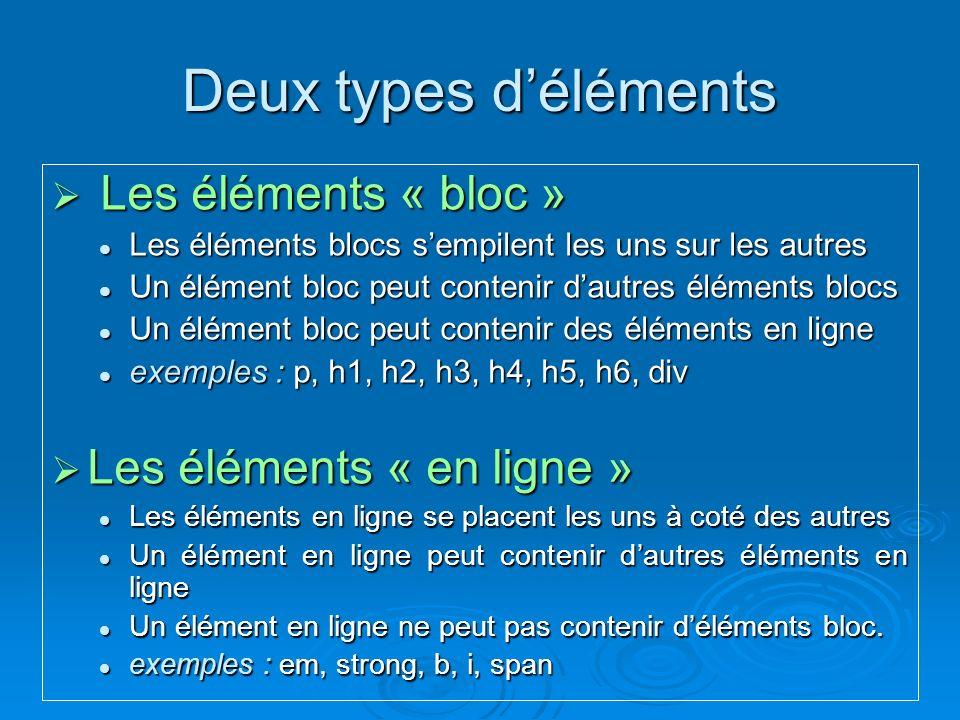 Deux types déléments Les éléments « bloc » Les éléments « bloc » Les éléments blocs sempilent les uns sur les autres Les éléments blocs sempilent les uns sur les autres Un élément bloc peut contenir dautres éléments blocs Un élément bloc peut contenir dautres éléments blocs Un élément bloc peut contenir des éléments en ligne Un élément bloc peut contenir des éléments en ligne exemples : p, h1, h2, h3, h4, h5, h6, div exemples : p, h1, h2, h3, h4, h5, h6, div Les éléments « en ligne » Les éléments « en ligne » Les éléments en ligne se placent les uns à coté des autres Les éléments en ligne se placent les uns à coté des autres Un élément en ligne peut contenir dautres éléments en ligne Un élément en ligne peut contenir dautres éléments en ligne Un élément en ligne ne peut pas contenir déléments bloc.