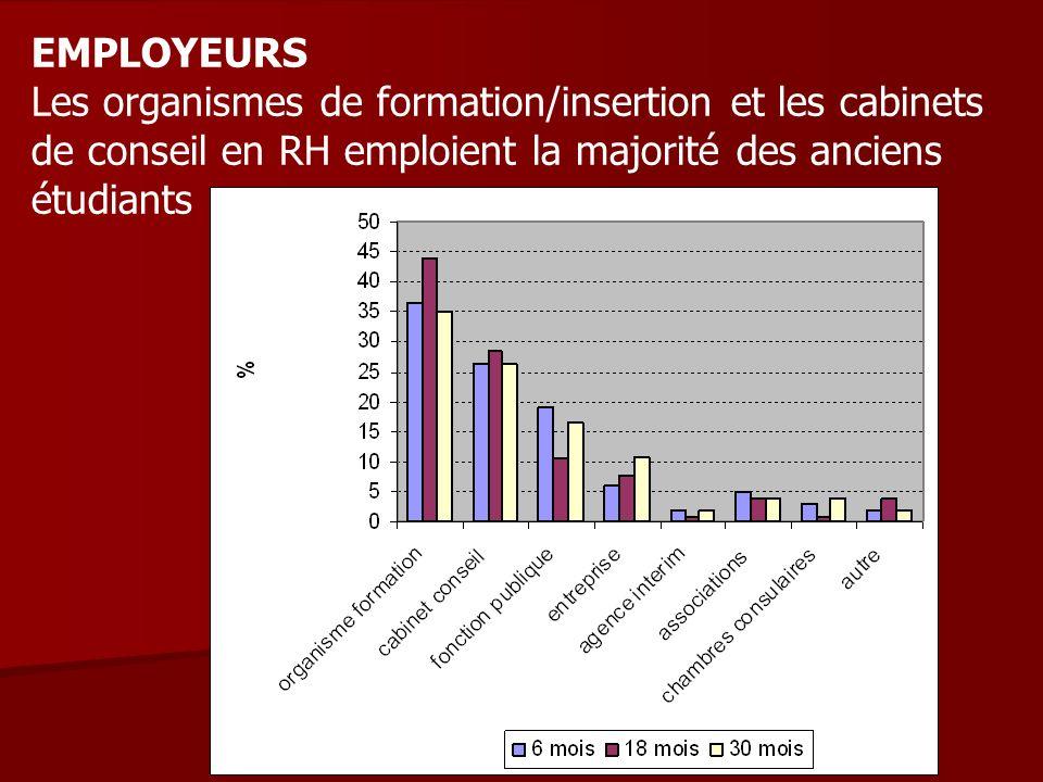 EMPLOYEURS Les organismes de formation/insertion et les cabinets de conseil en RH emploient la majorité des anciens étudiants
