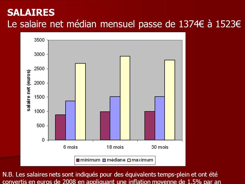 SALAIRES Le salaire net médian mensuel passe de 1374 à 1523 N.B. Les salaires nets sont indiqués pour des équivalents temps-plein et ont été convertis
