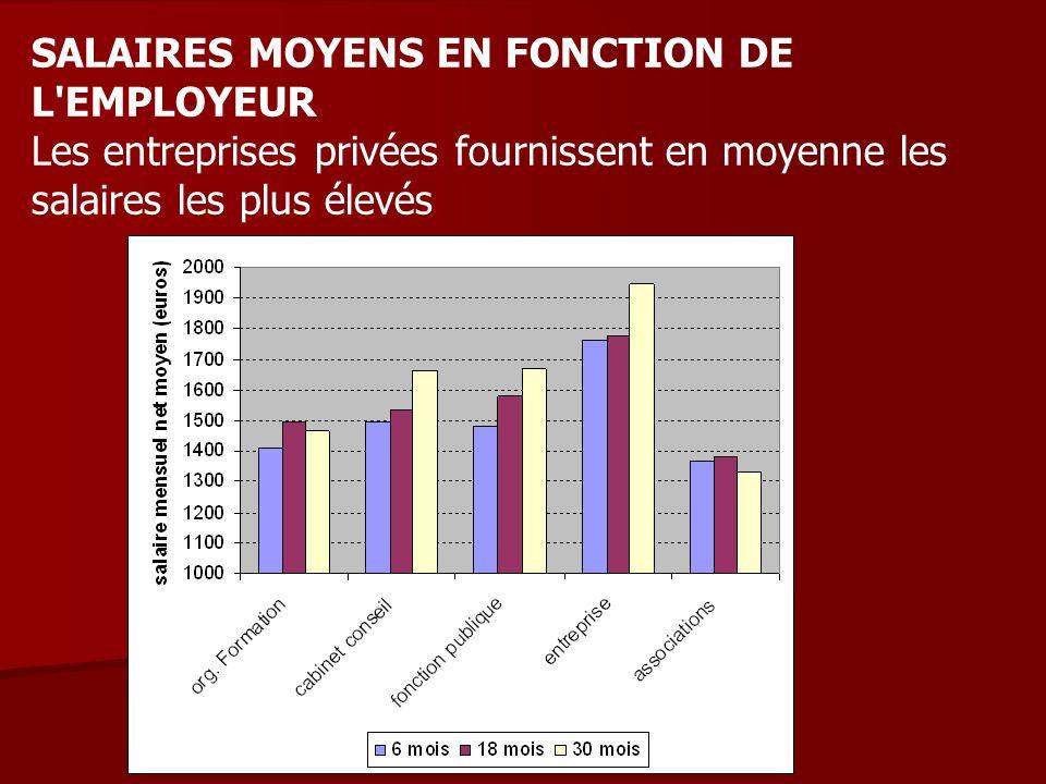SALAIRES MOYENS EN FONCTION DE L'EMPLOYEUR Les entreprises privées fournissent en moyenne les salaires les plus élevés