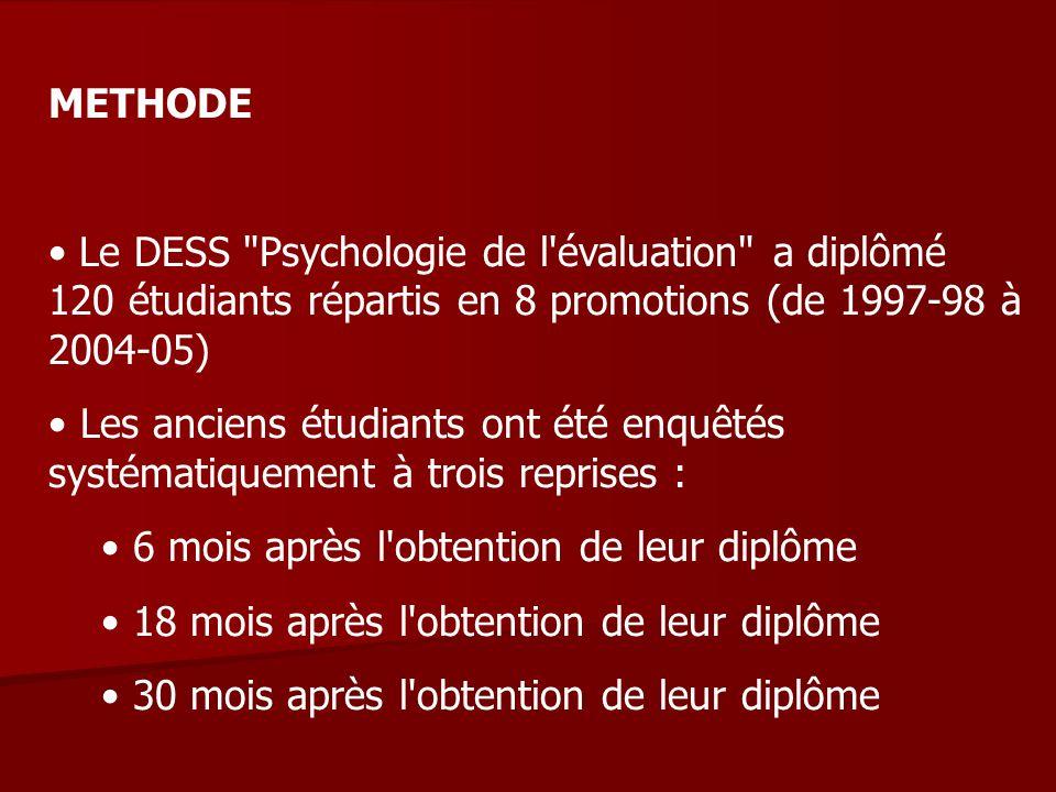 METHODE Le DESS