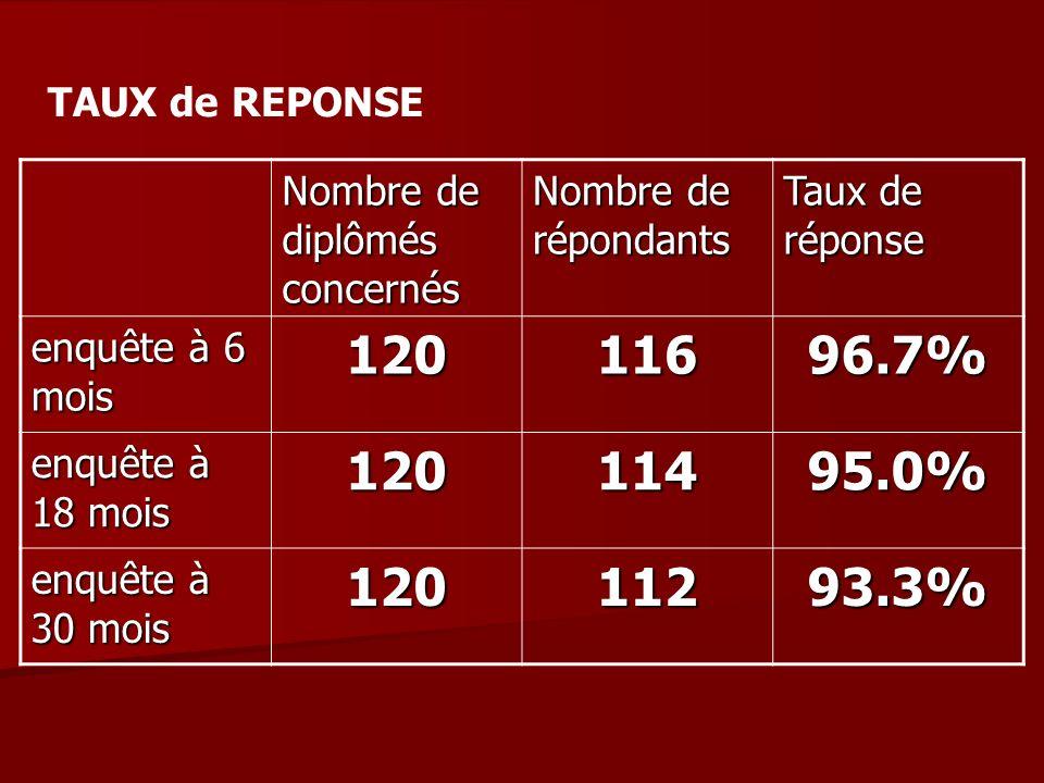TAUX de REPONSE Nombre de diplômés concernés Nombre de répondants Taux de réponse enquête à 6 mois 12011696.7% enquête à 18 mois 12011495.0% enquête à