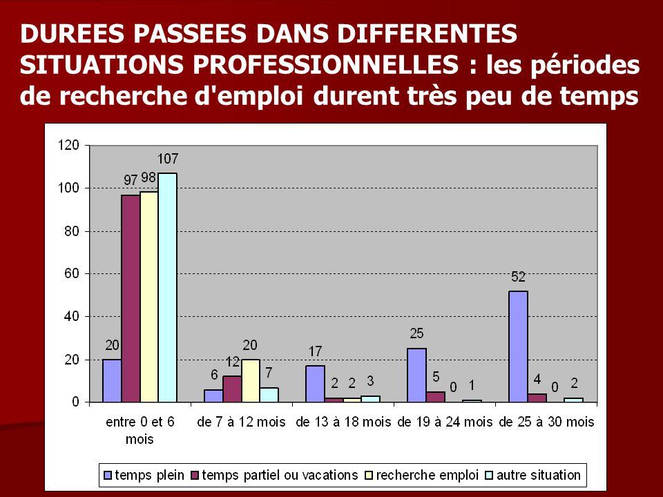 DUREES PASSEES DANS DIFFERENTES SITUATIONS PROFESSIONNELLES : les périodes de recherche d'emploi durent très peu de temps
