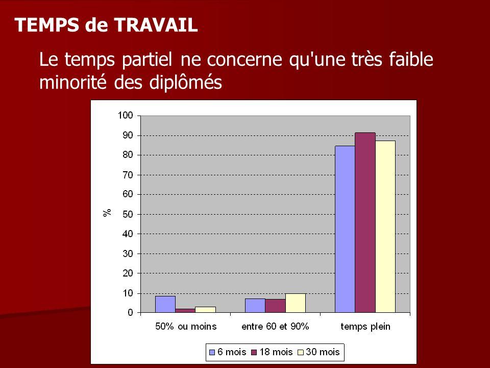 TEMPS de TRAVAIL Le temps partiel ne concerne qu'une très faible minorité des diplômés