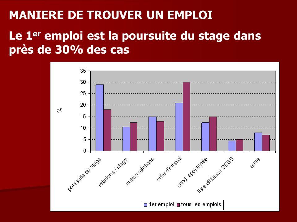 MANIERE DE TROUVER UN EMPLOI Le 1 er emploi est la poursuite du stage dans près de 30% des cas