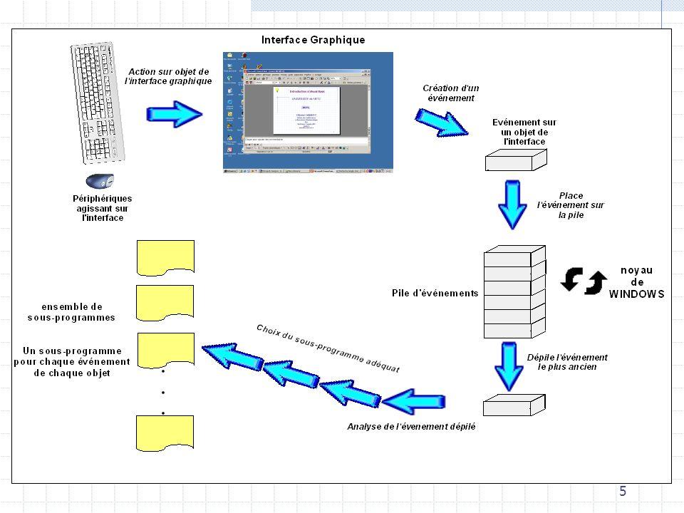 16 Introduction à Visual Basic Propriétés de la fenêtre principale Couleur du fond Texte barre de titre Bitmap du fond Génère des événements ou non Visible ou non à lécran Nom de lobjet Zone daide pour chaque propriété Raccourci F4
