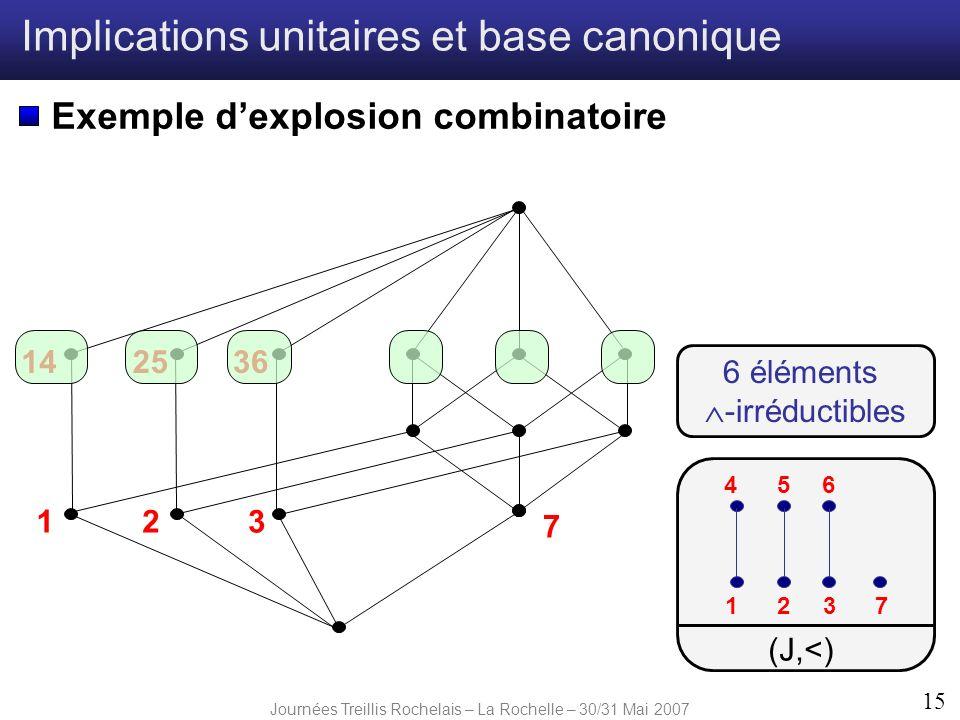 Journées Treillis Rochelais – La Rochelle – 30/31 Mai 2007 15 Implications unitaires et base canonique Exemple dexplosion combinatoire 231 142536 7 1
