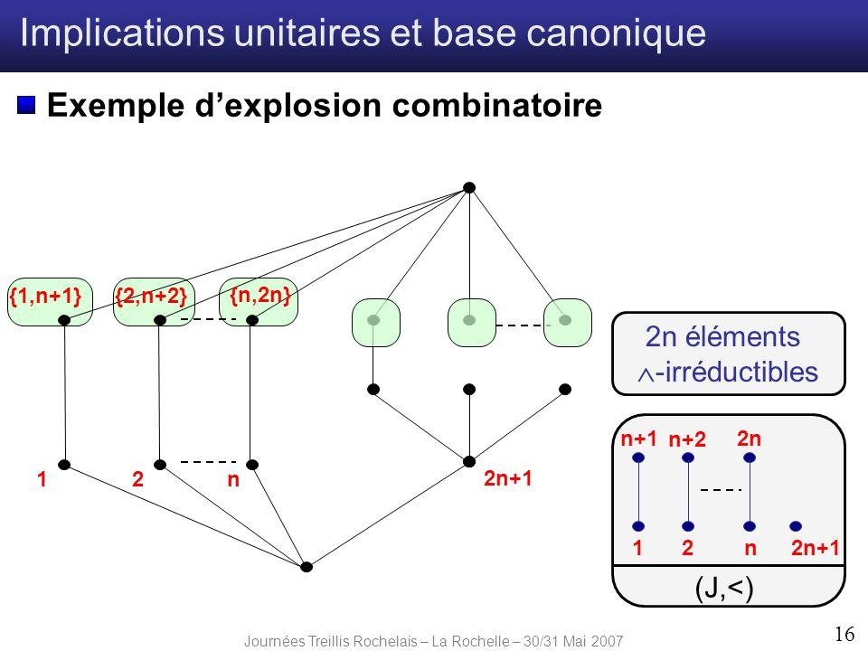 Journées Treillis Rochelais – La Rochelle – 30/31 Mai 2007 16 Implications unitaires et base canonique Exemple dexplosion combinatoire 2n1 {1,n+1}{2,n