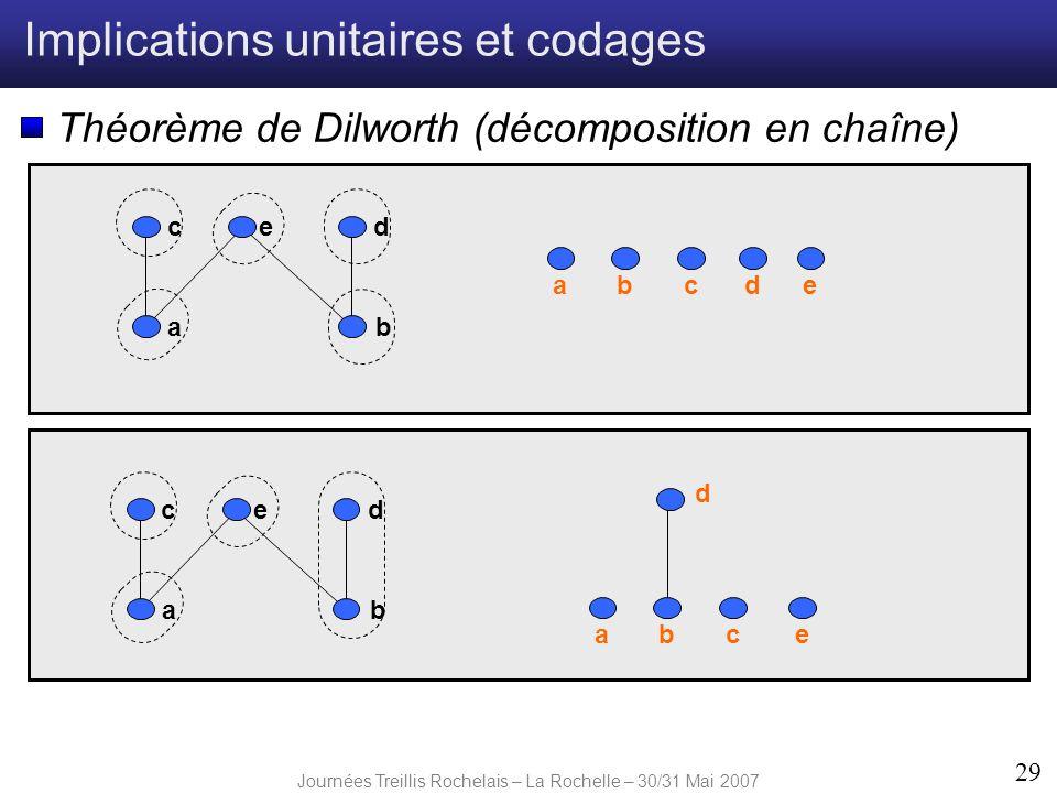 Journées Treillis Rochelais – La Rochelle – 30/31 Mai 2007 29 Implications unitaires et codages Théorème de Dilworth (décomposition en chaîne) ab edc