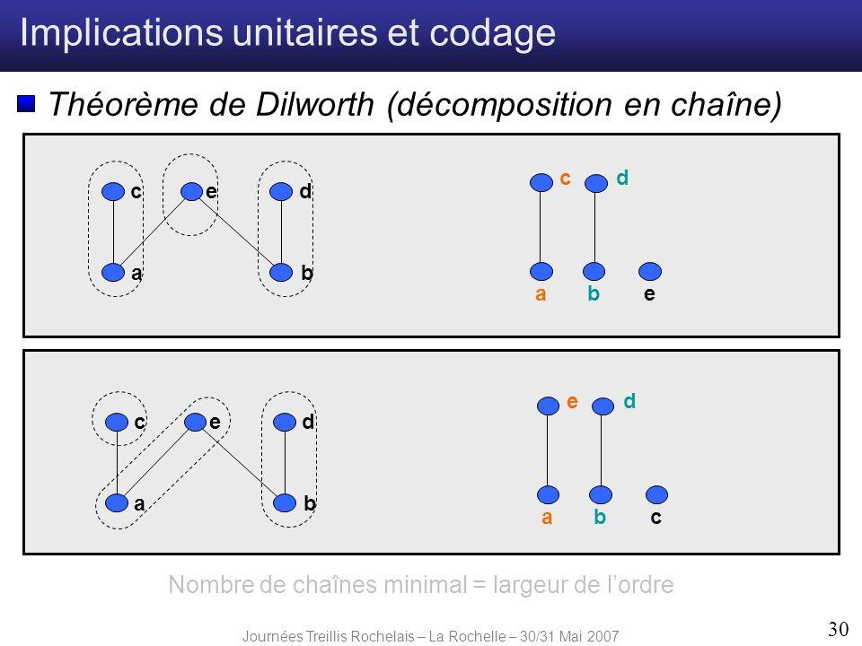 Journées Treillis Rochelais – La Rochelle – 30/31 Mai 2007 30 Implications unitaires et codage Théorème de Dilworth (décomposition en chaîne) ab edc a