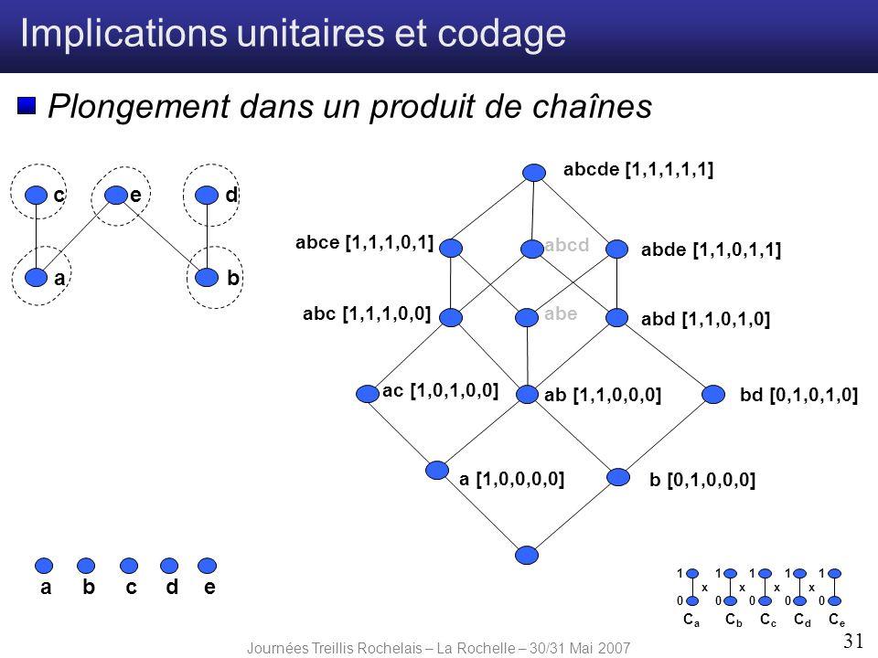Journées Treillis Rochelais – La Rochelle – 30/31 Mai 2007 31 Implications unitaires et codage Plongement dans un produit de chaînes a [1,0,0,0,0] abe